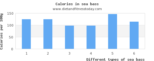 sea bass selenium per 100g