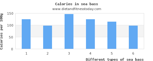 sea bass vitamin a per 100g