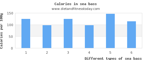 sea bass vitamin b6 per 100g