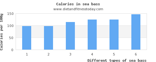 sea bass water per 100g