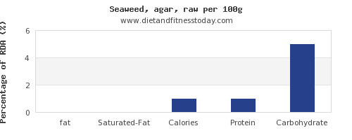 fat and nutrition facts in seaweed per 100g