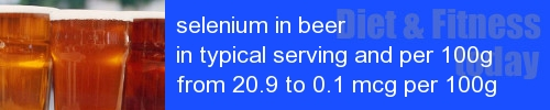selenium in beer information and values per serving and 100g