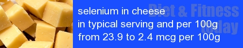 selenium in cheese information and values per serving and 100g