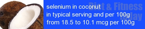 selenium in coconut information and values per serving and 100g