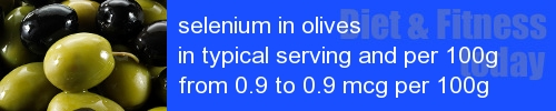 selenium in olives information and values per serving and 100g