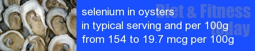 selenium in oysters information and values per serving and 100g