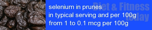 selenium in prunes information and values per serving and 100g
