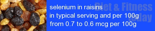 selenium in raisins information and values per serving and 100g