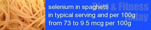 selenium in spaghetti information and values per serving and 100g