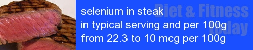 selenium in steak information and values per serving and 100g