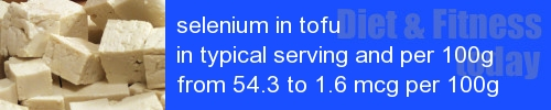 selenium in tofu information and values per serving and 100g