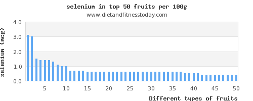 fruits selenium per 100g