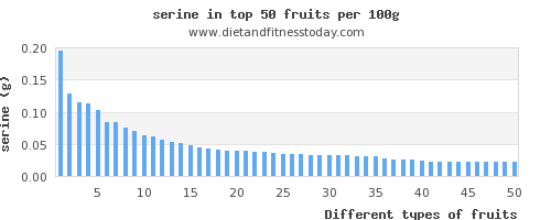 fruits serine per 100g