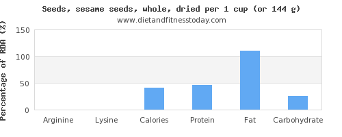 arginine and nutritional content in sesame seeds