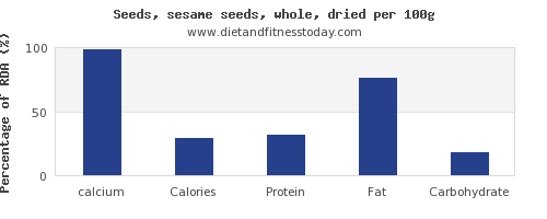calcium and nutrition facts in sesame seeds per 100g