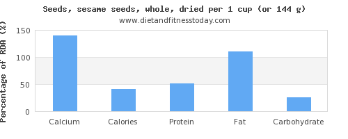 calcium and nutritional content in sesame seeds