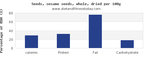 calories and nutrition facts in sesame seeds per 100g