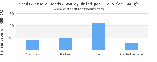 calories and nutritional content in sesame seeds