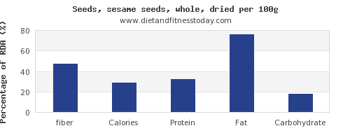 fiber and nutrition facts in sesame seeds per 100g