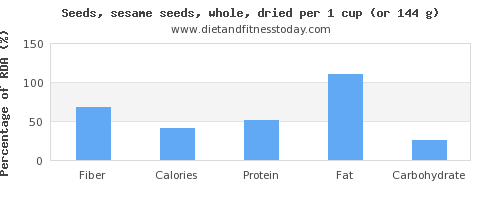 fiber and nutritional content in sesame seeds