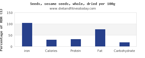 iron and nutrition facts in sesame seeds per 100g