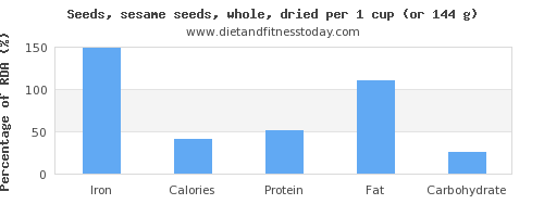 iron and nutritional content in sesame seeds