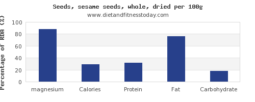 magnesium and nutrition facts in sesame seeds per 100g