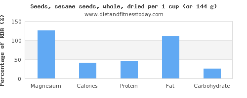 magnesium and nutritional content in sesame seeds