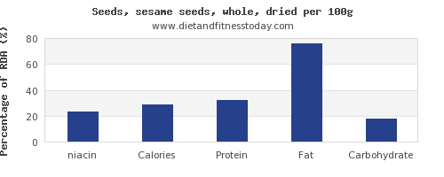 niacin and nutrition facts in sesame seeds per 100g