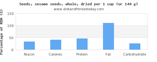niacin and nutritional content in sesame seeds