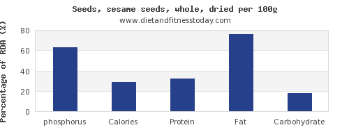 phosphorus and nutrition facts in sesame seeds per 100g