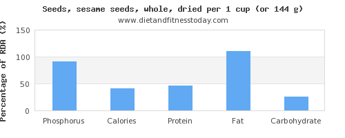 phosphorus and nutritional content in sesame seeds
