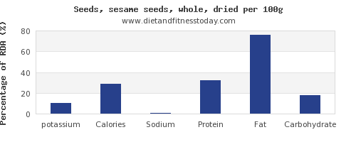 potassium and nutrition facts in sesame seeds per 100g