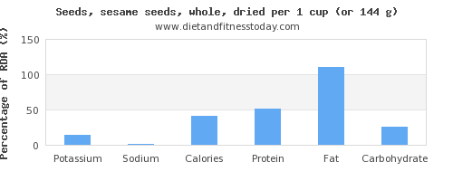 potassium and nutritional content in sesame seeds