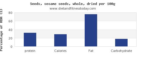protein and nutrition facts in sesame seeds per 100g