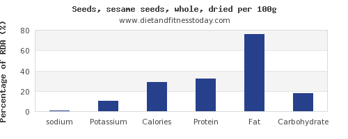 sodium and nutrition facts in sesame seeds per 100g