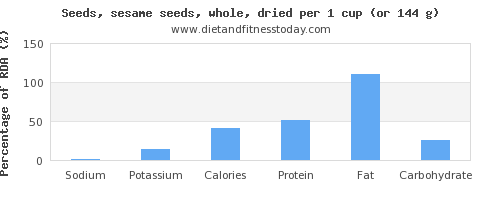 sodium and nutritional content in sesame seeds