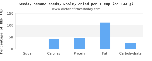 sugar and nutritional content in sesame seeds
