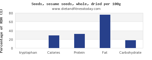tryptophan and nutrition facts in sesame seeds per 100g