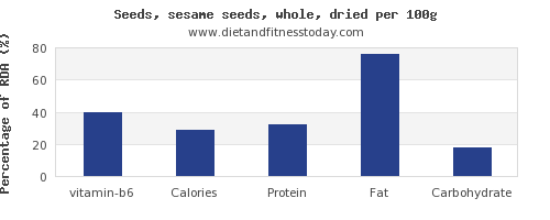 vitamin b6 and nutrition facts in sesame seeds per 100g