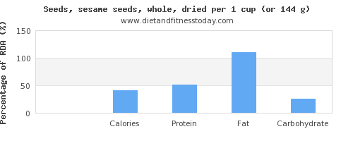 vitamin k and nutritional content in sesame seeds