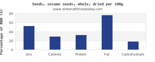 zinc and nutrition facts in sesame seeds per 100g