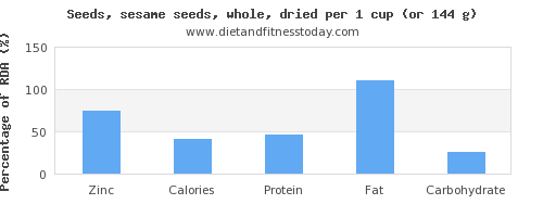 zinc and nutritional content in sesame seeds