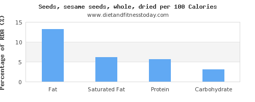 fat and nutrition facts in sesame seeds per 100 calories