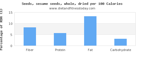 fiber and nutrition facts in sesame seeds per 100 calories