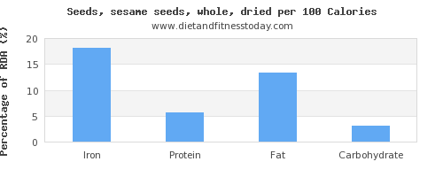 iron and nutrition facts in sesame seeds per 100 calories