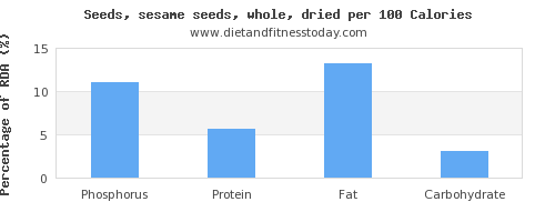 phosphorus and nutrition facts in sesame seeds per 100 calories