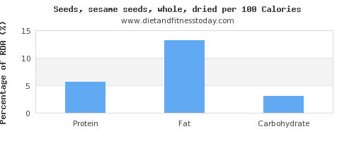 polyunsaturated fat and nutrition facts in sesame seeds per 100 calories