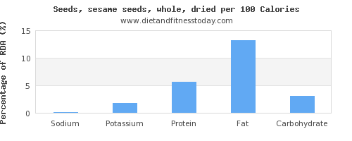 sodium and nutrition facts in sesame seeds per 100 calories