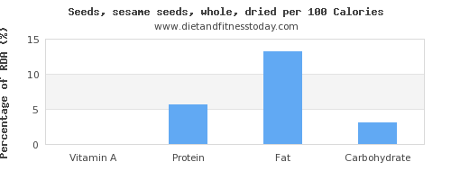 vitamin a and nutrition facts in sesame seeds per 100 calories